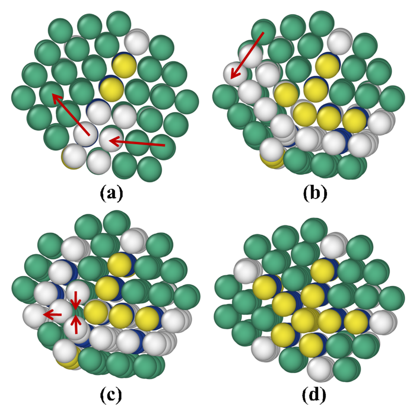 Process leading to the formation of a five-fold twinned structure in a Platinum nanocluster, as identified by a long simulation using ParSplice, a successor of the ParRep method. Starting from the initial twinned structure shown in panel (a), a concerted slip process leads to the formation of a second twin (panel (b)). A concerted slip of the left-most layer of the cluster then follows, leading up to the configuration shown in panel (c). The last step is the expulsion of an atomic column from the intersection of the two twins. The extension of timescales afforded by methods such as ParRep and ParSplice allows for the direct observation of complex processes that affect the structure and properties of materials. Reproduced from Huang et al., Journal of Computational Physics 147, 152717 (2017).